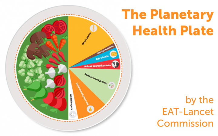 The Planetray Health Plate enligt EAT-lancet-kommissionen.